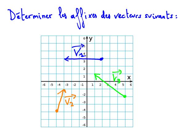 affixe complexe d'un vecteur