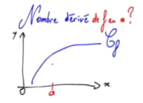 Calculer un nombre dérivé
