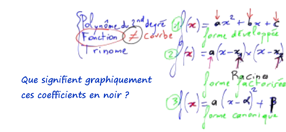 interprétation graphique coefficients trinomes